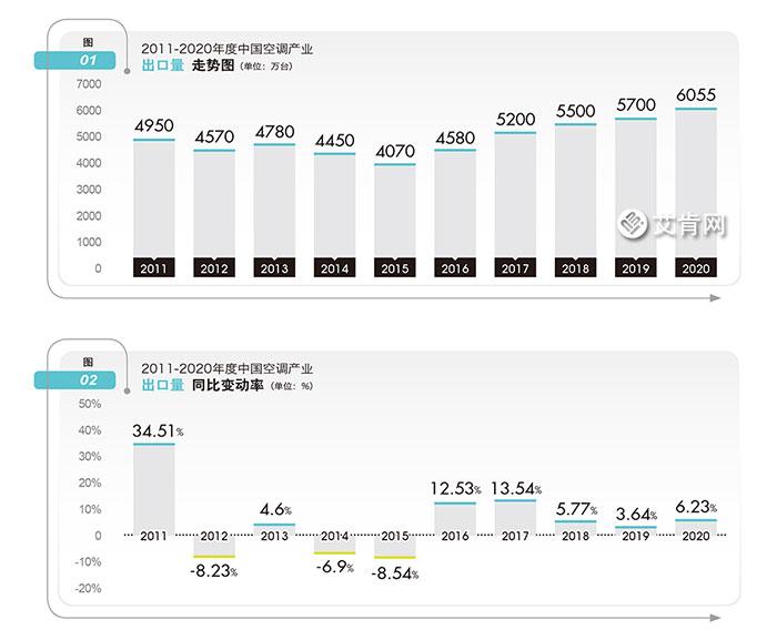 2020年度中国空调产业出口市场综述