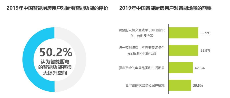 http://www.199it.com/wp-content/uploads/2020/07/2020%E5%B9%B4%E4%B8%AD%E5%9B%BD%E5%90%8E%E6%99%BA%E8%83%BD%E5%8E%A8%E6%88%BF%E6%A1%88%E4%BE%8B%E7%A0%94%E7%A9%B6%E6%8A%A5%E5%91%8A_000029.png